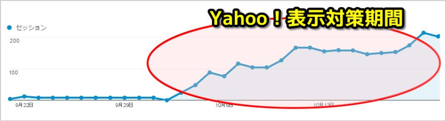 Yahooの検索補助表示