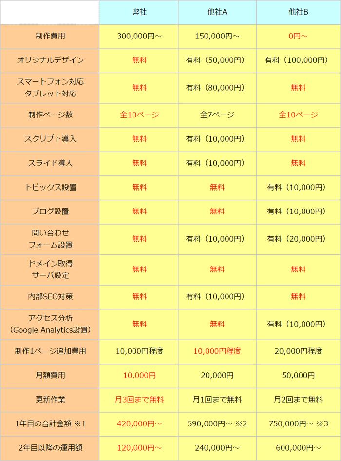ホームページ比較表